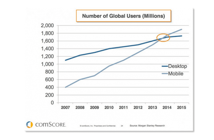 Comscore chart showing the use of mobile overtaking desktop