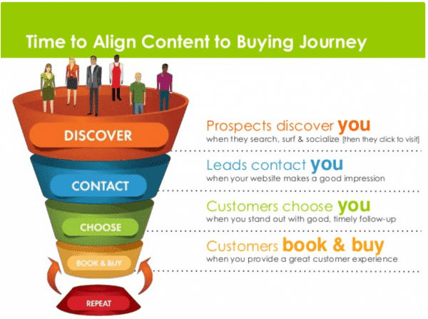 Content journey diagram