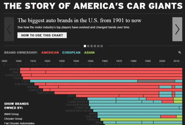 Story of American car Giants
