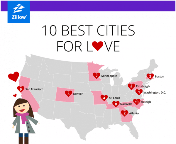 10 best cities for love