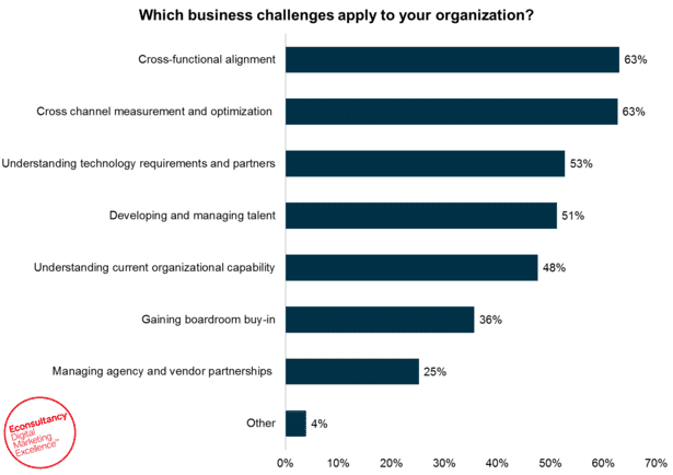 Econsultancy chart showing business challenges