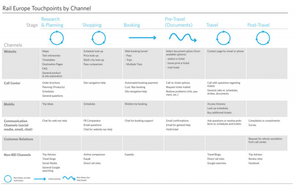 Digital transformation journey map