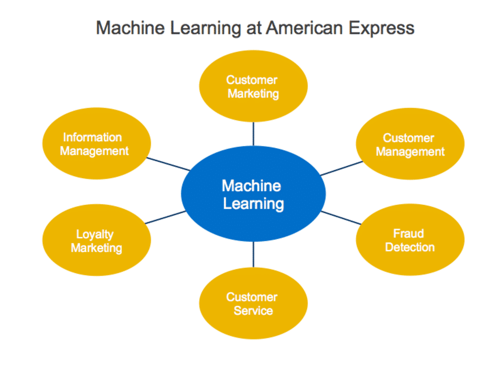American express machine learning model