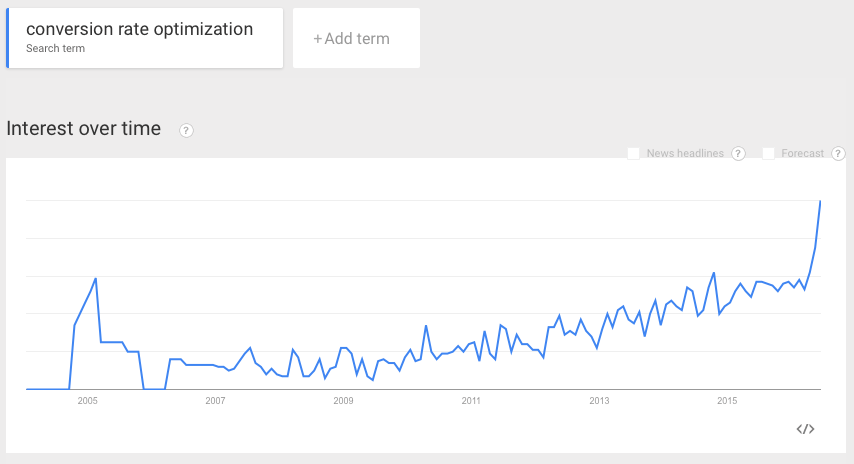 Google trends graph showing growth of CRO