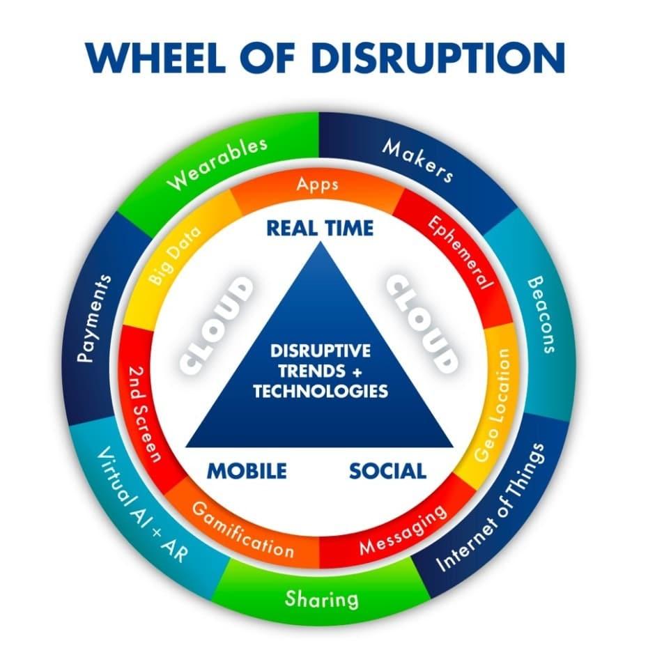 How Digital Disruption Is Altering Consumer Behavior