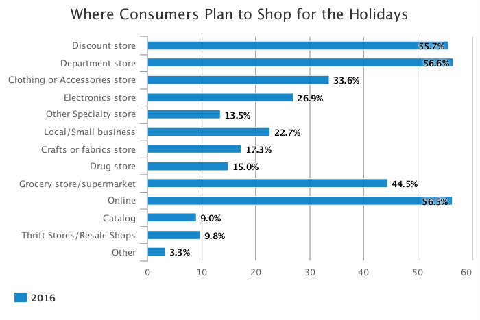 Retail trends and predictions for black friday 1