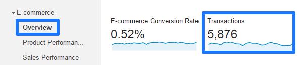 Google Analytics eCommerce Transactions