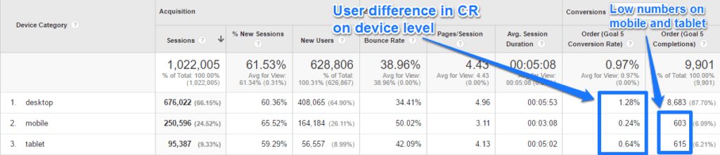 Google Analytics Conversions By Device