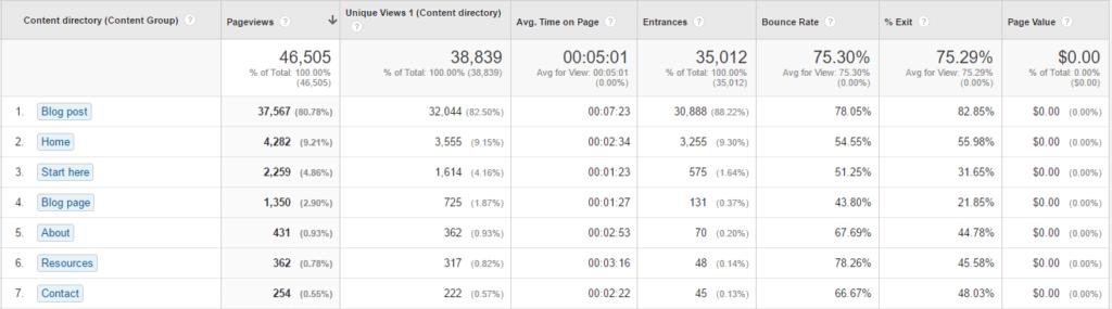 Google Analytics Content Directory