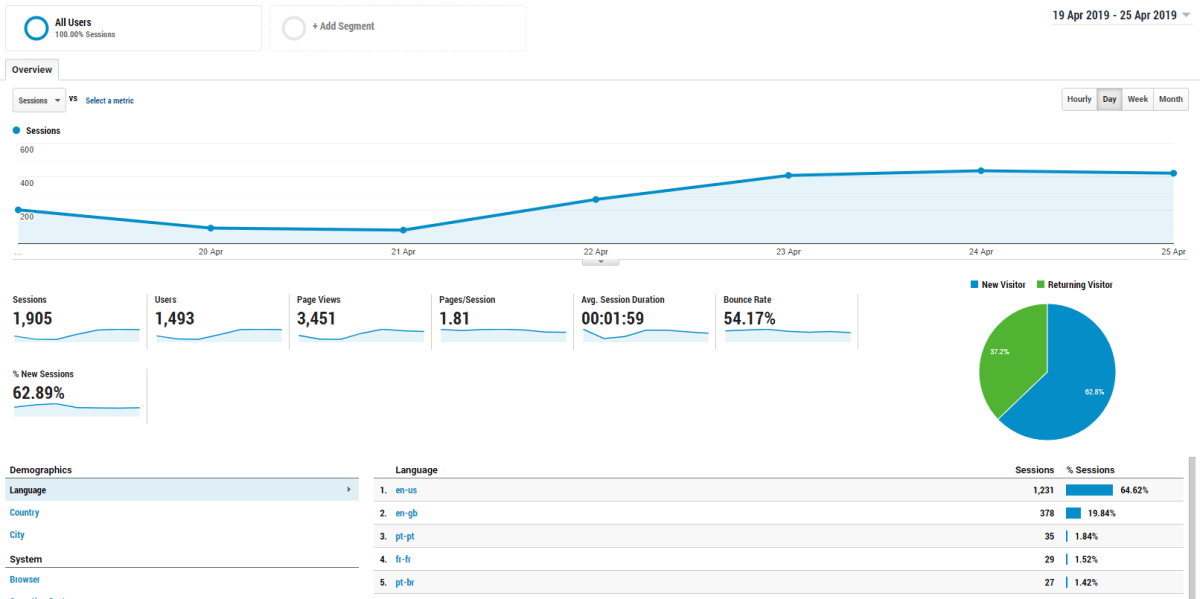 SessionCam Launches Enhanced Integration With Google Analytics